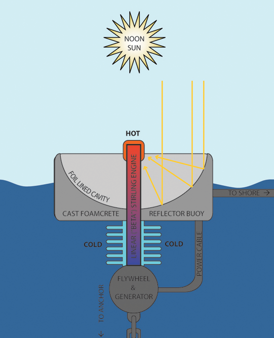 Diagram showing floating foamcrete bouy with foil-lined cavity to focus rays of noon sun at hot end of linear sterling engine along parabolic axis. Cold end, exchange fins, flywheel, and generator are submerged and anchored. Cable takes power to shore.